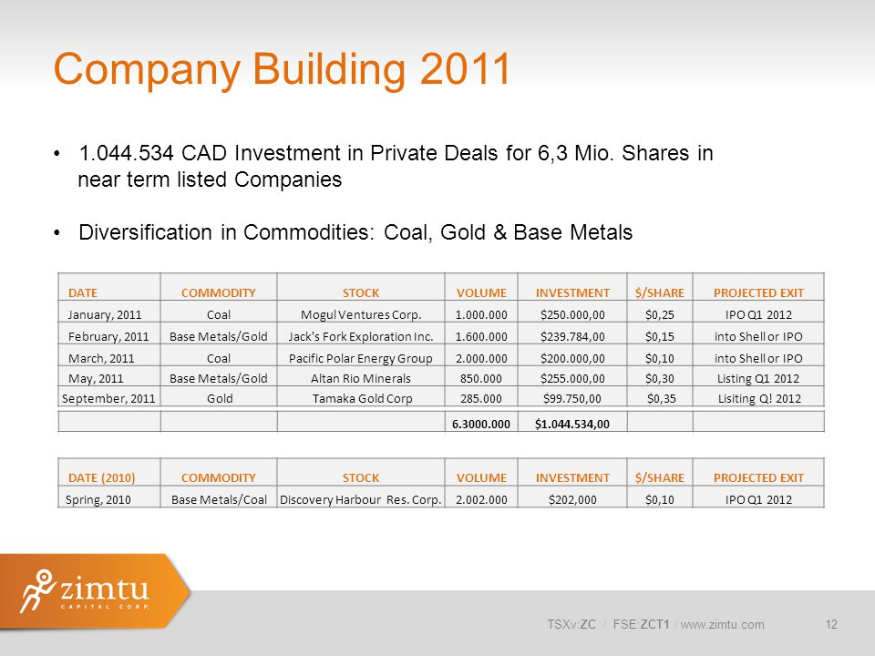 Company Building 2011 1.044.534 CAD Investment in Private Deals for 6,3 Mio. Shares in. near term listed Companies.