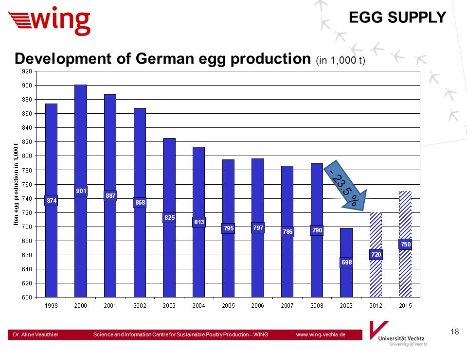 Development of German egg production (in 1,000 t)