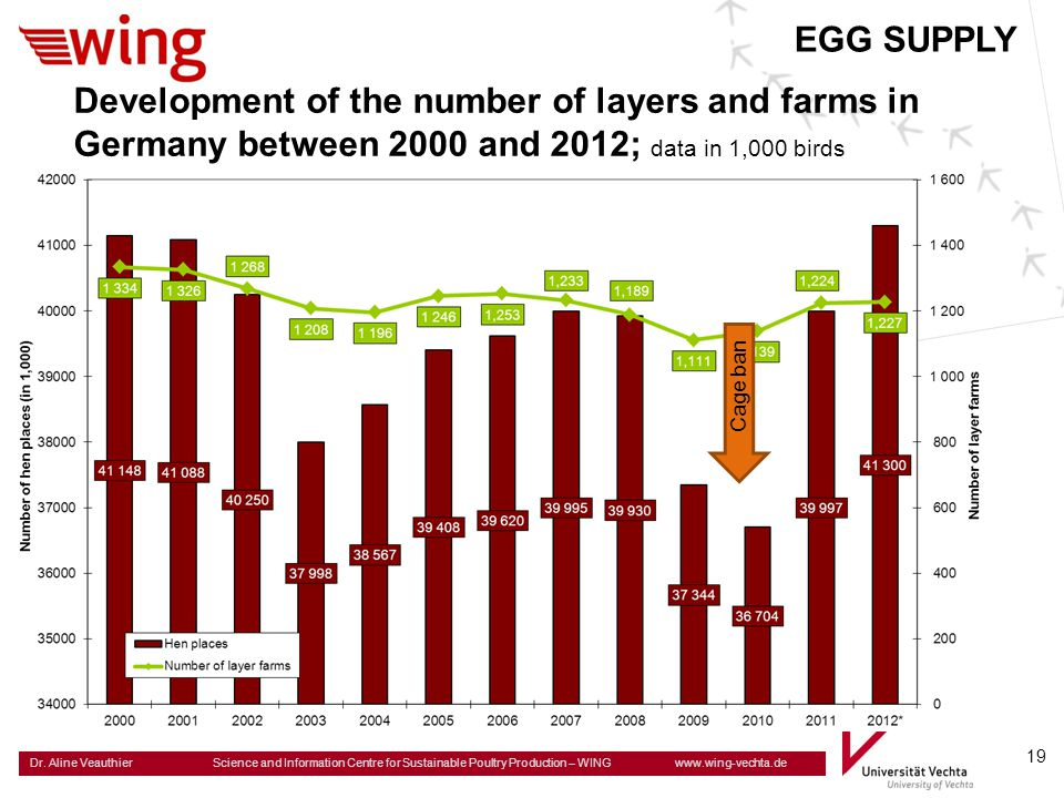 EGG SUPPLY Development of the number of layers and farms in Germany between 2000 and 2012; data in 1,000 birds.
