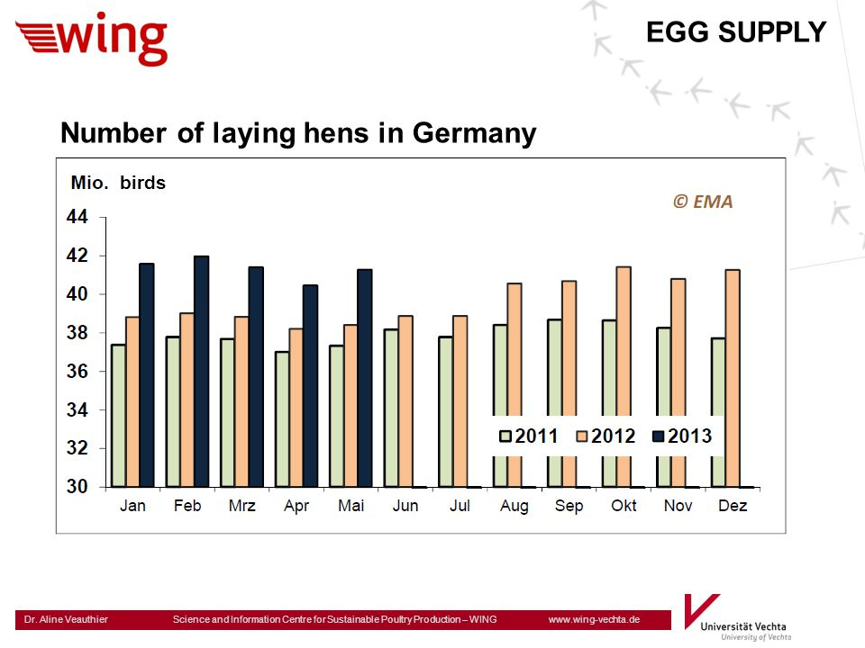 Number of laying hens in Germany