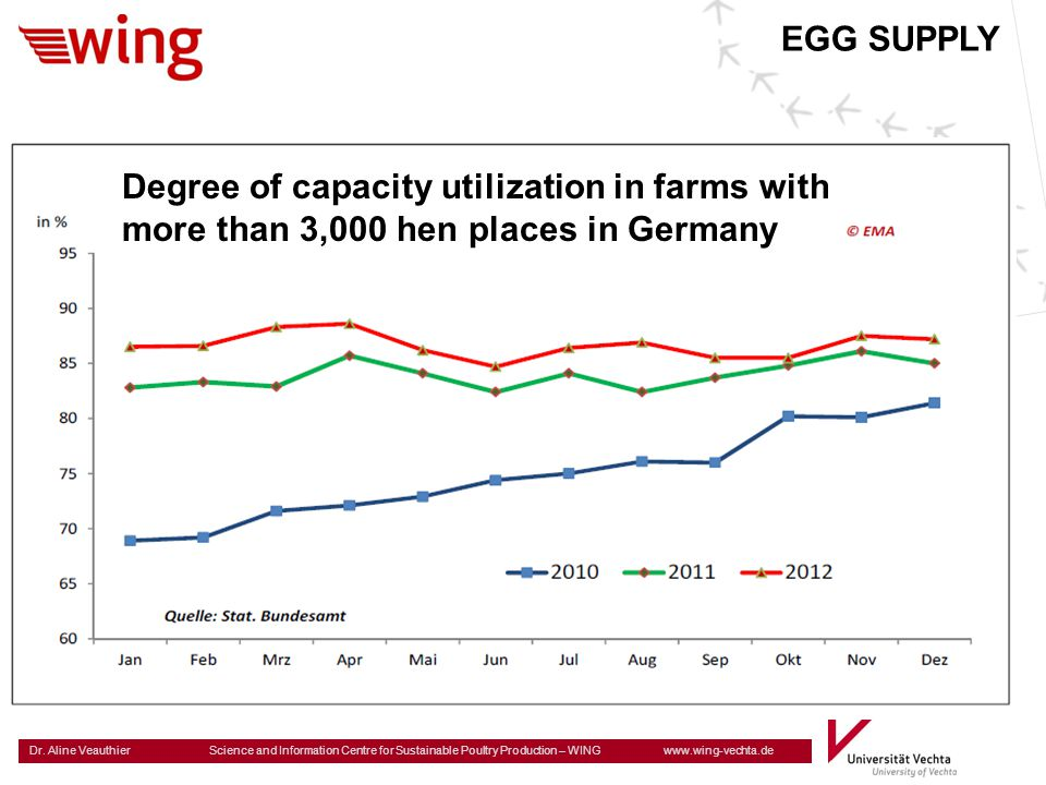 EGG SUPPLY Degree of capacity utilization in farms with more than 3,000 hen places in Germany