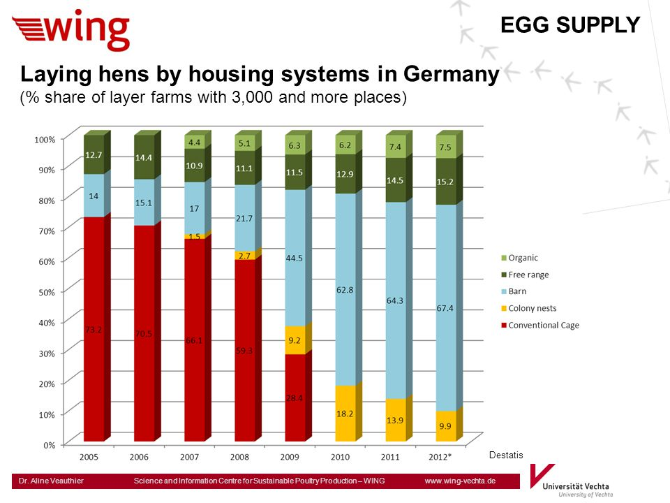 Laying hens by housing systems in Germany