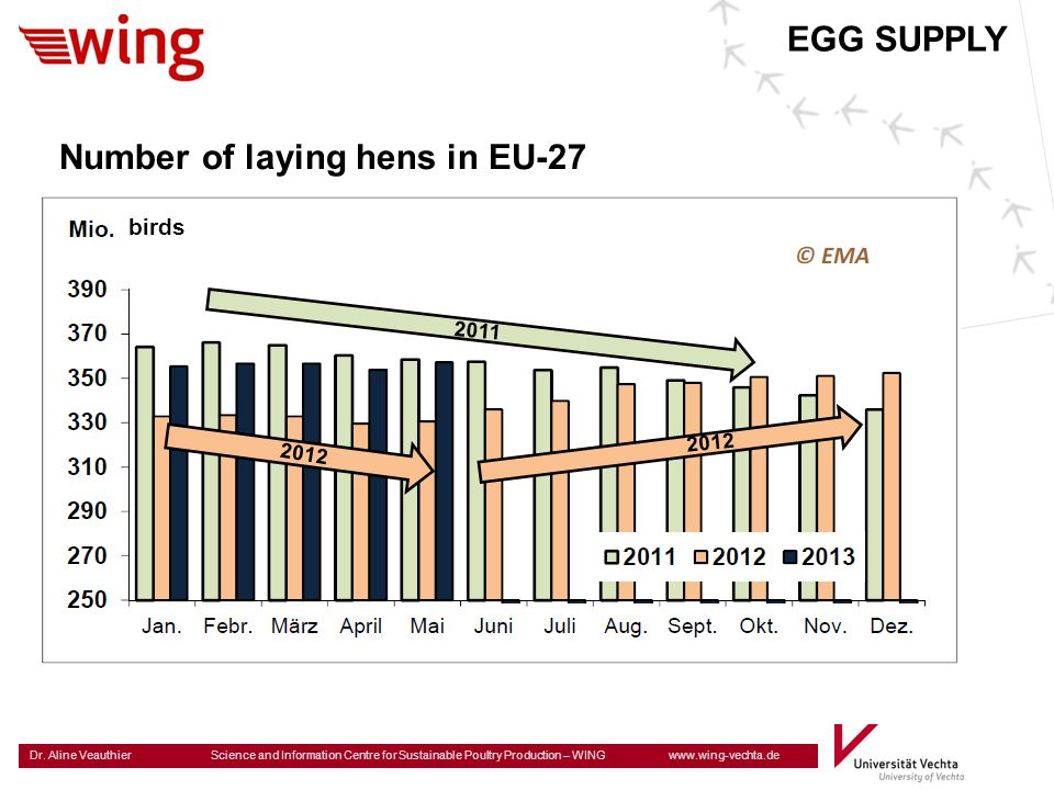 Number of laying hens in EU-27