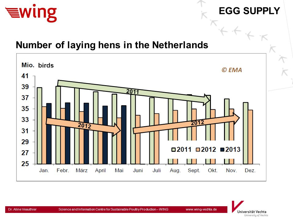 Number of laying hens in the Netherlands