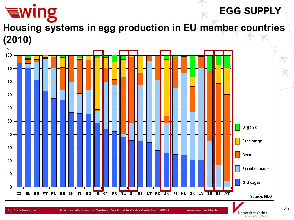EGG SUPPLY Housing systems in egg production in EU member countries (2010)