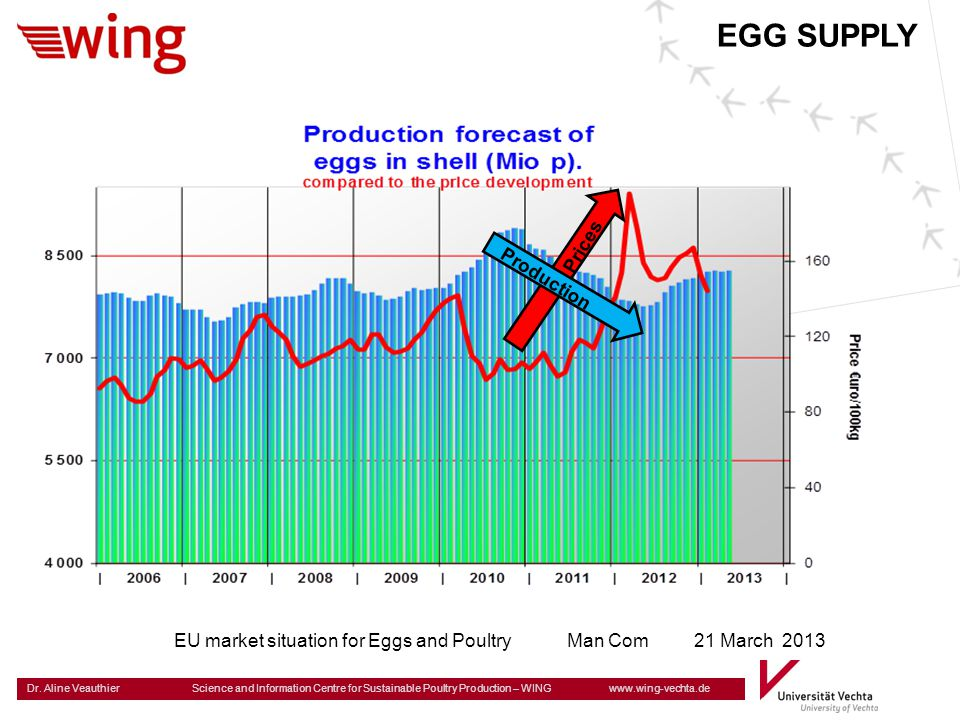 EGG SUPPLY Prices Production
