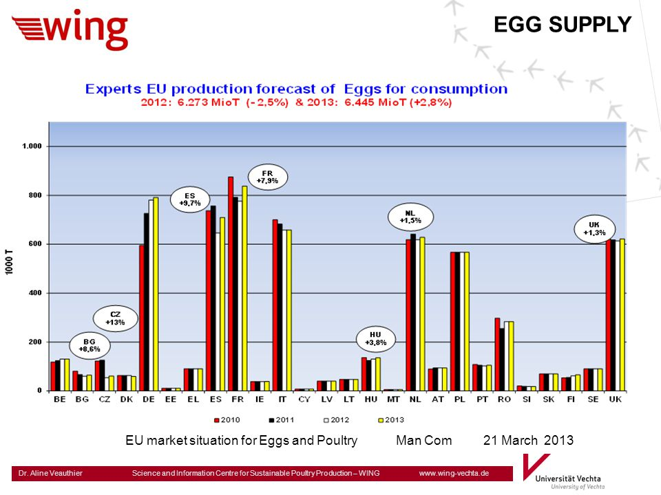 EGG SUPPLY EU market situation for Eggs and Poultry Man Com 21 March 2013