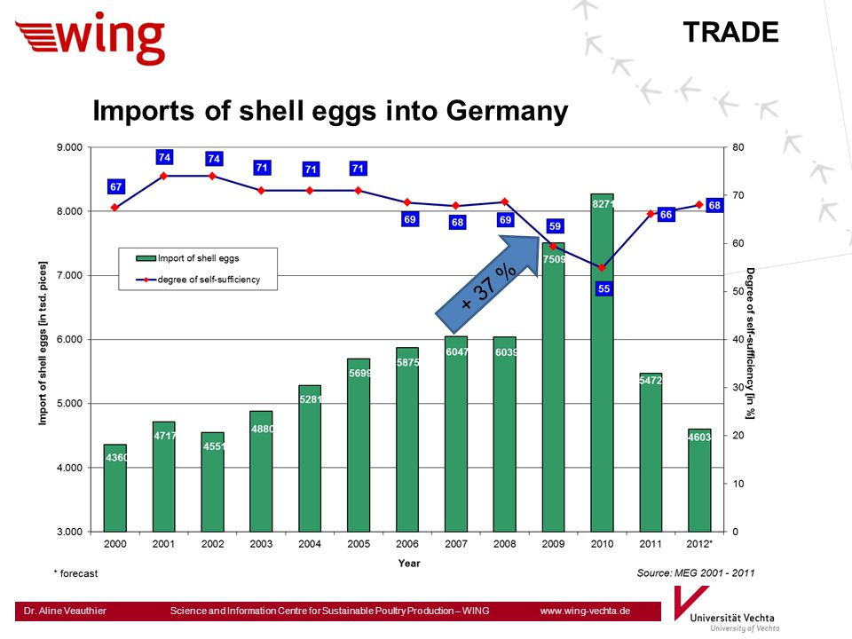 Imports of shell eggs into Germany