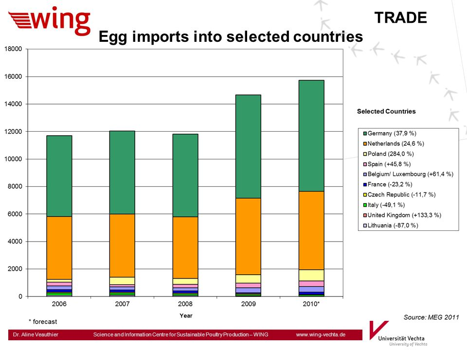 TRADE Egg imports into selected countries