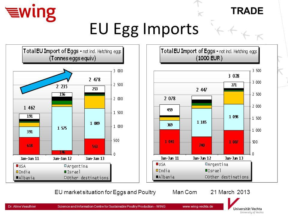 TRADE EU Egg Imports.