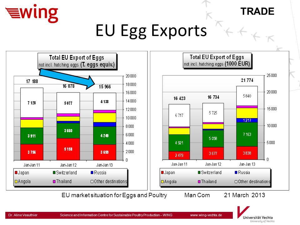 TRADE EU Egg Exports.