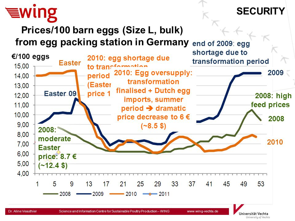 SECURITY Prices/100 barn eggs (Size L, bulk) from egg packing station in Germany. end of 2009: egg shortage due to transformation period.