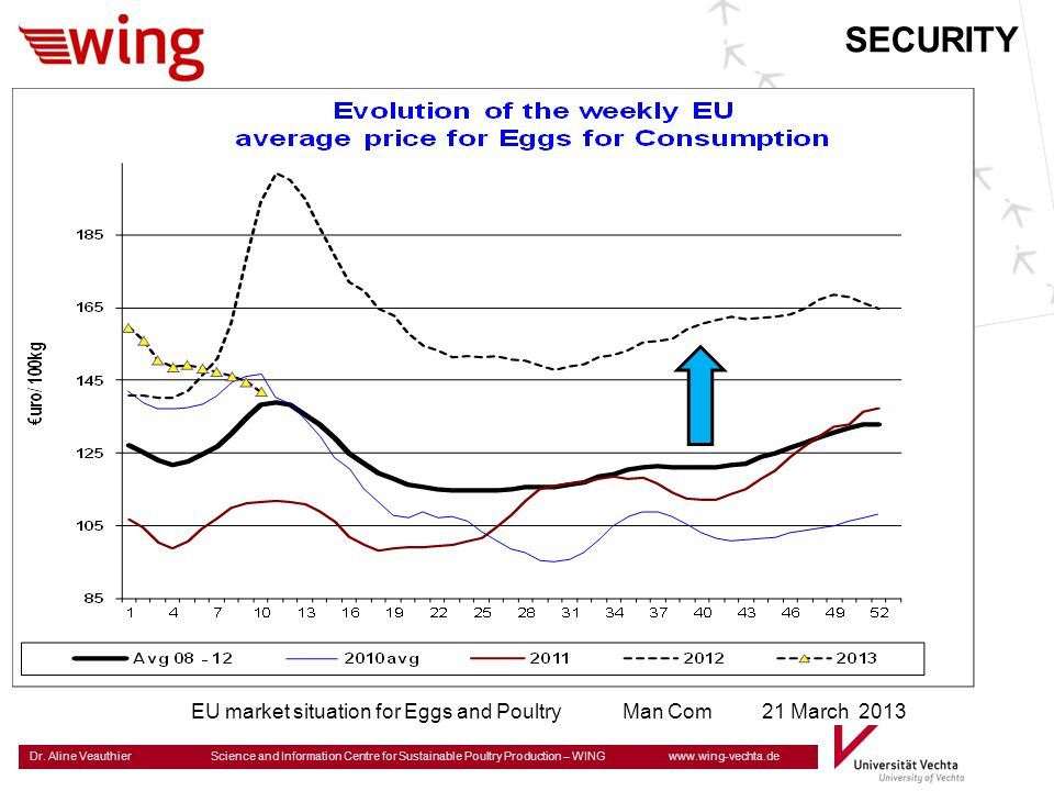 SECURITY EU market situation for Eggs and Poultry Man Com 21 March 2013
