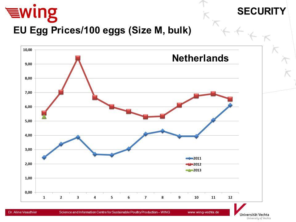 EU Egg Prices/100 eggs (Size M, bulk)
