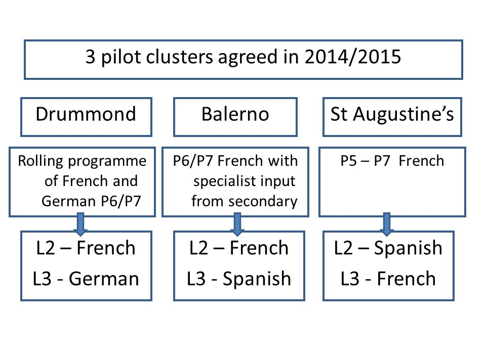 3 pilot clusters agreed in 2014/2015