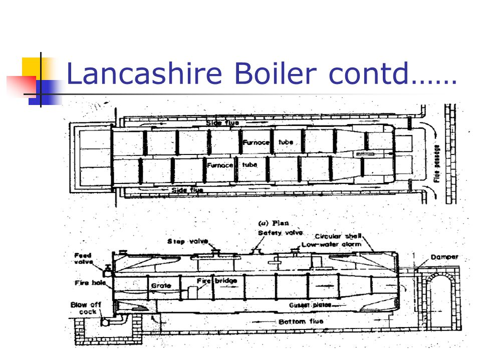 Lancashire Boiler contd……
