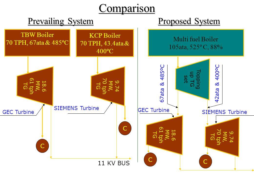 Multi fuel Boiler 105ata, 525º C, 88%