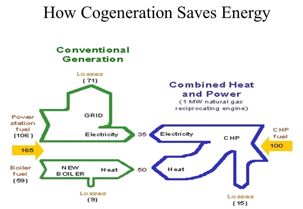 How Cogeneration Saves Energy