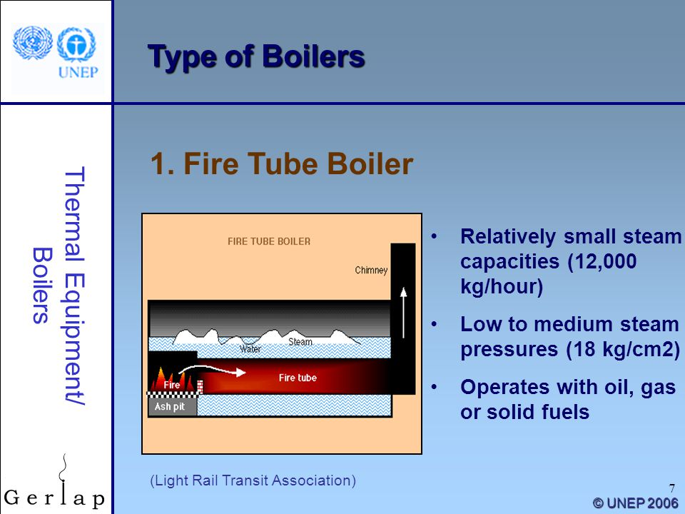 Type of Boilers 1. Fire Tube Boiler Thermal Equipment/ Boilers