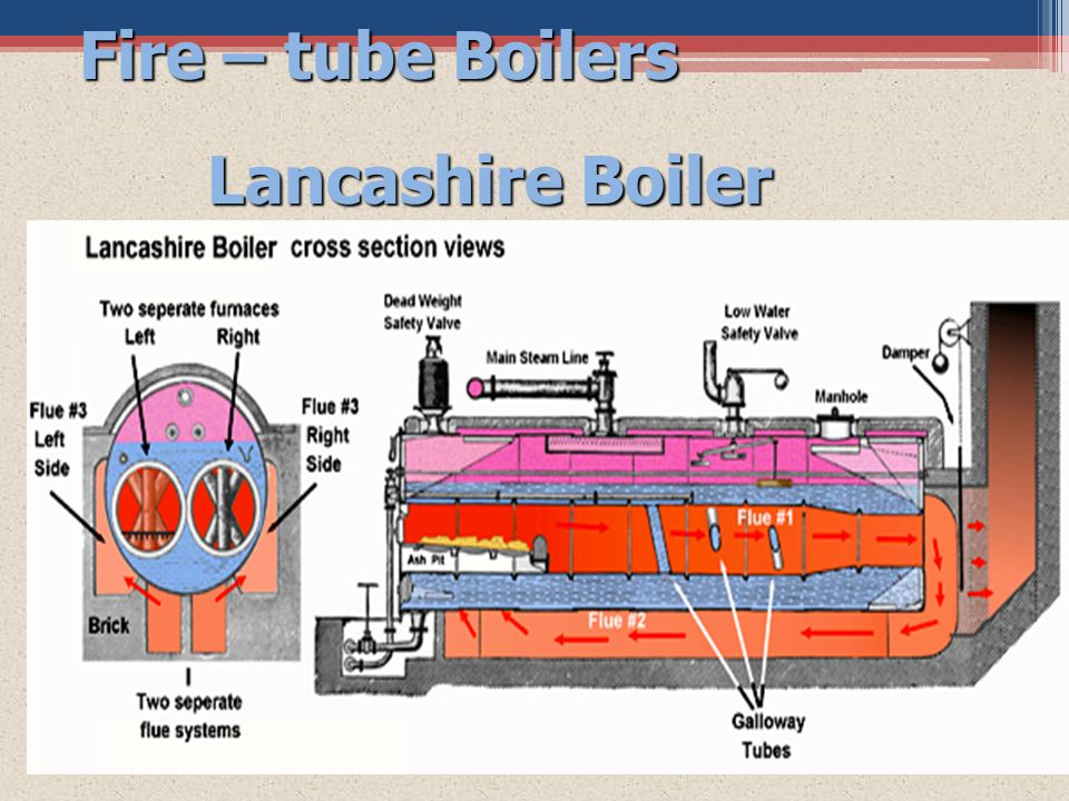 Fire – tube Boilers Lancashire Boiler