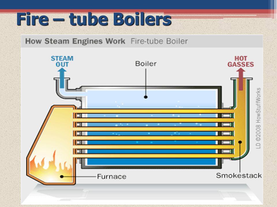 Fire – tube Boilers