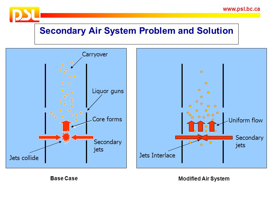 Secondary Air System Problem and Solution