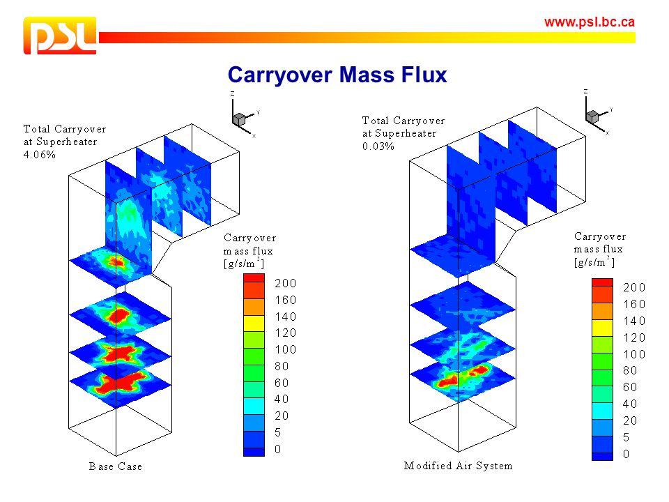 Carryover Mass Flux