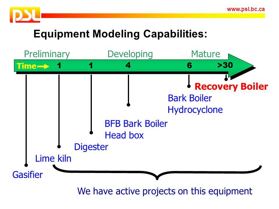 Equipment Modeling Capabilities: