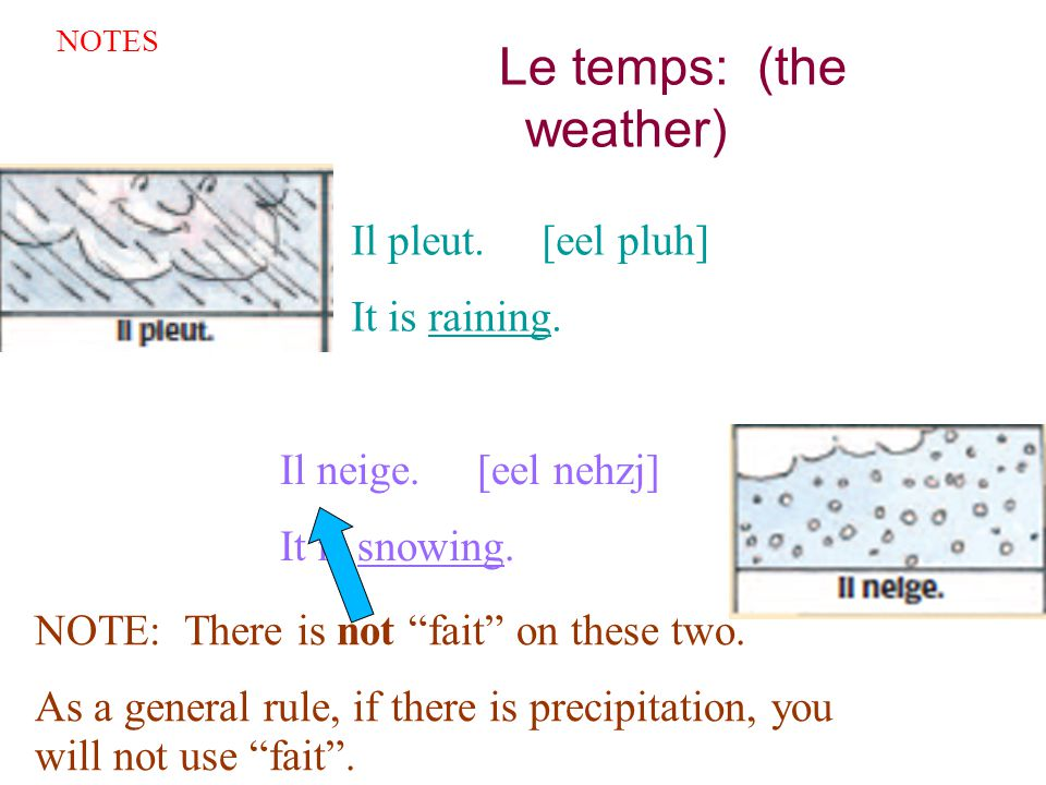 Le temps: (the weather)