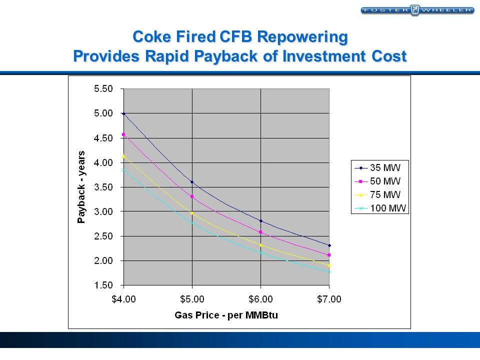Coke Fired CFB Repowering Provides Rapid Payback of Investment Cost