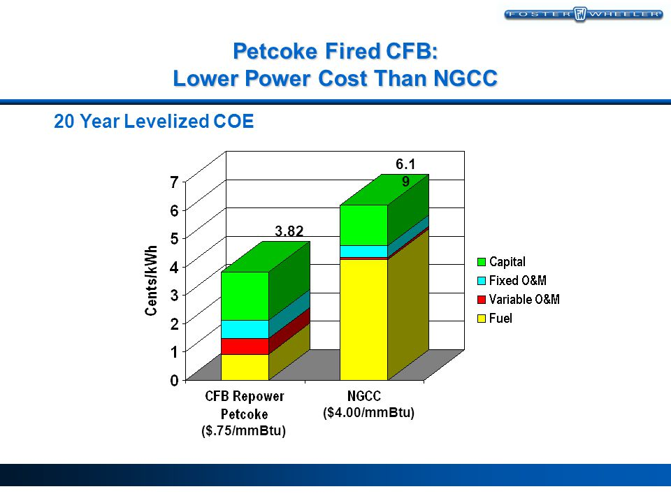 Petcoke Fired CFB: Lower Power Cost Than NGCC