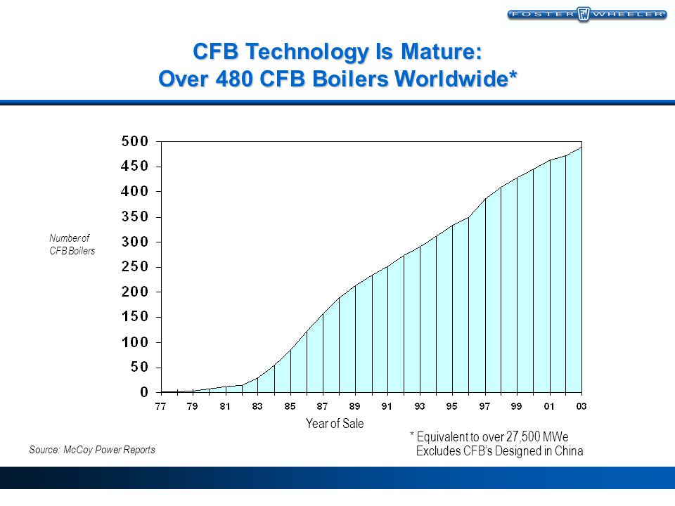 CFB Technology Is Mature: Over 480 CFB Boilers Worldwide*