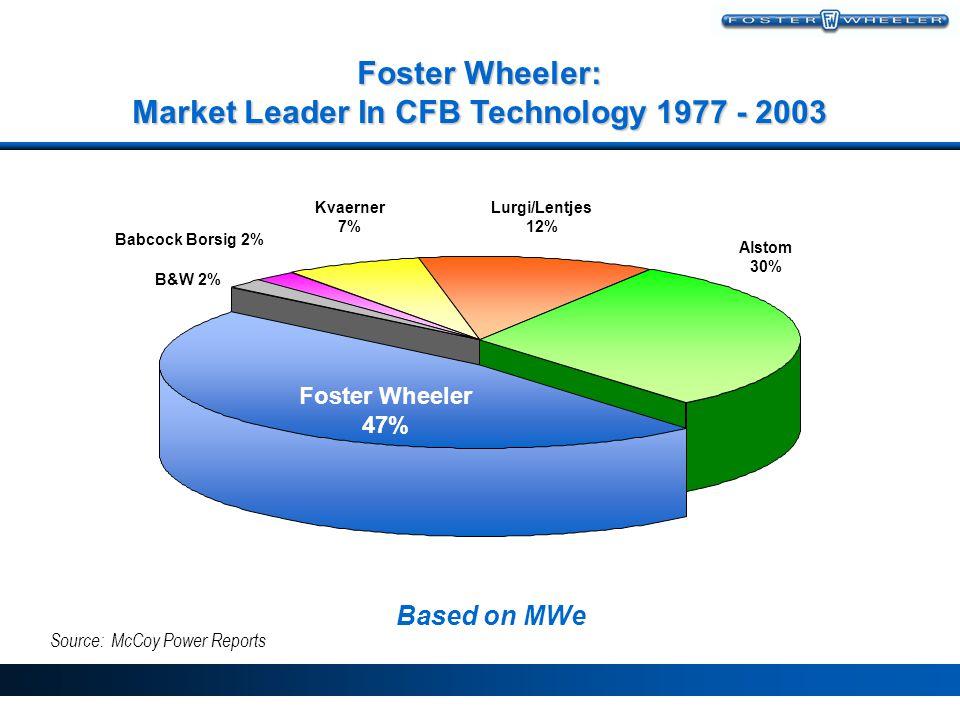 Foster Wheeler: Market Leader In CFB Technology 1977 - 2003