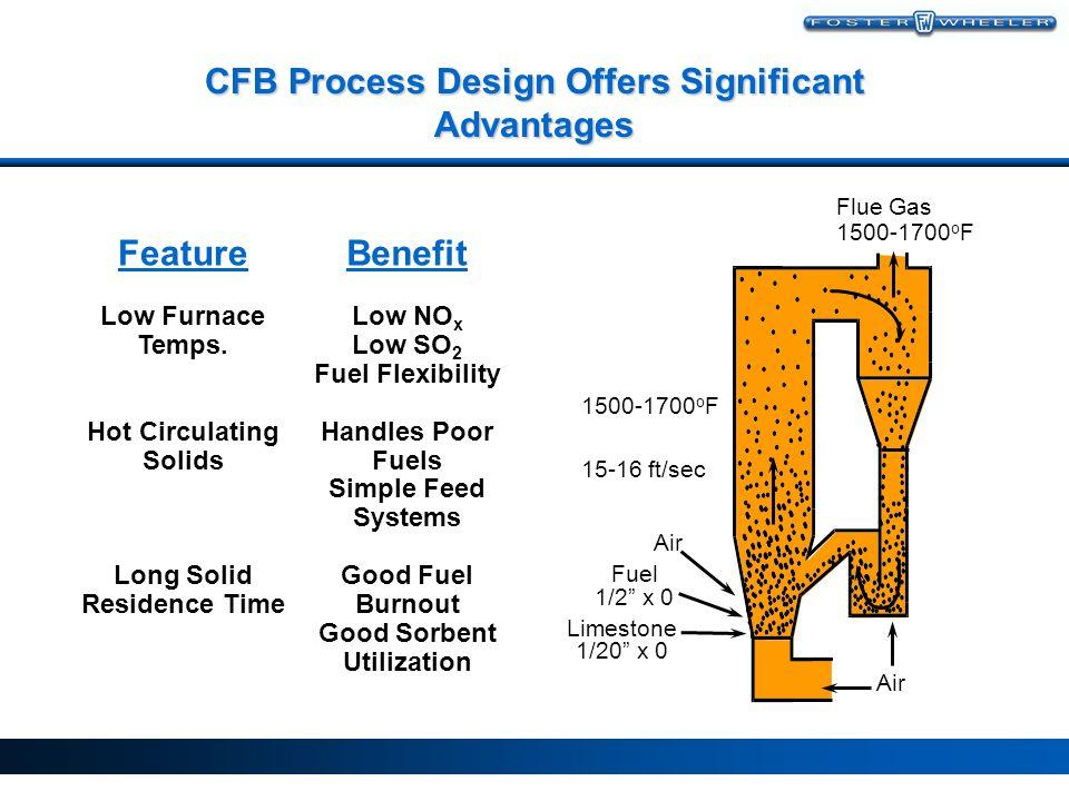 CFB Process Design Offers Significant Advantages