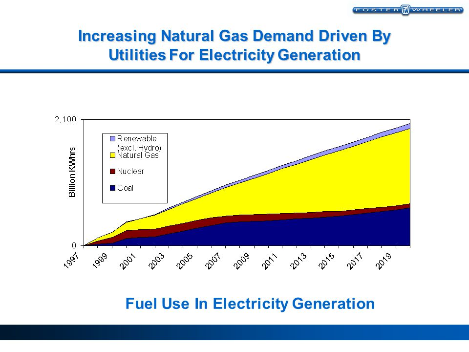 Fuel Use In Electricity Generation