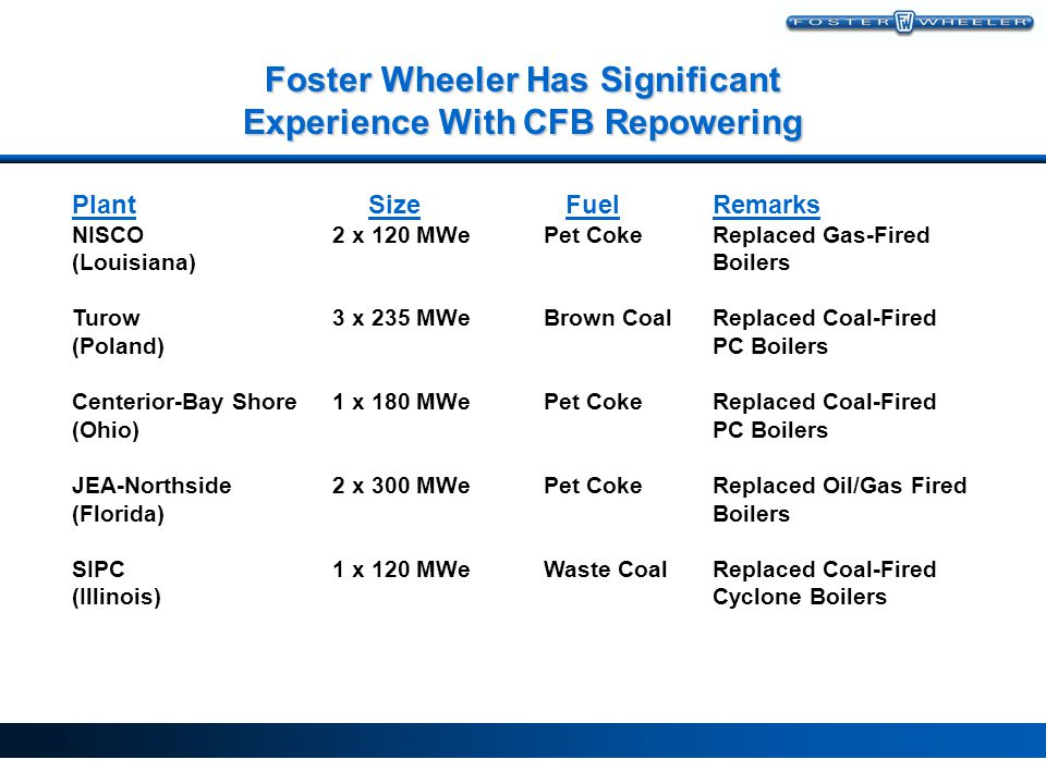 Foster Wheeler Has Significant Experience With CFB Repowering