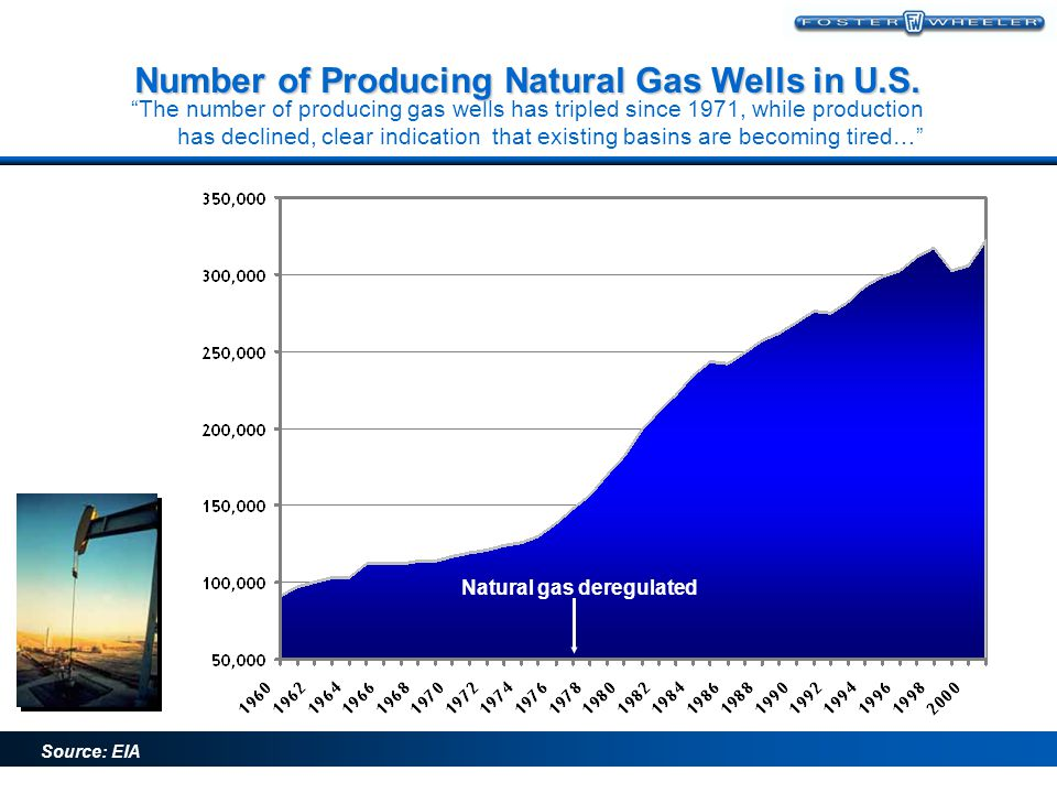 Number of Producing Natural Gas Wells in U.S.