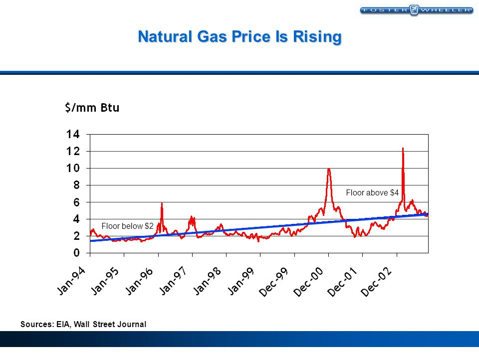 Natural Gas Price Is Rising