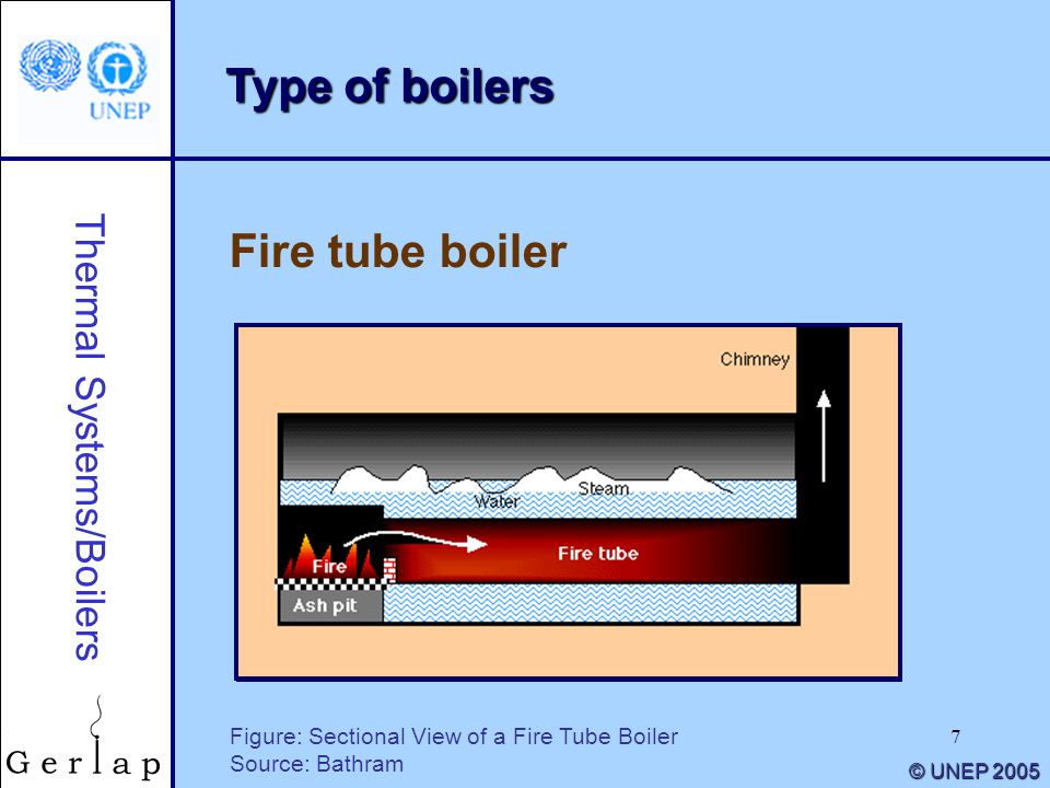 Thermal Systems/Boilers