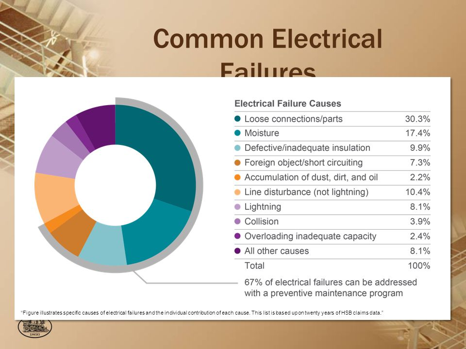Common Electrical Failures