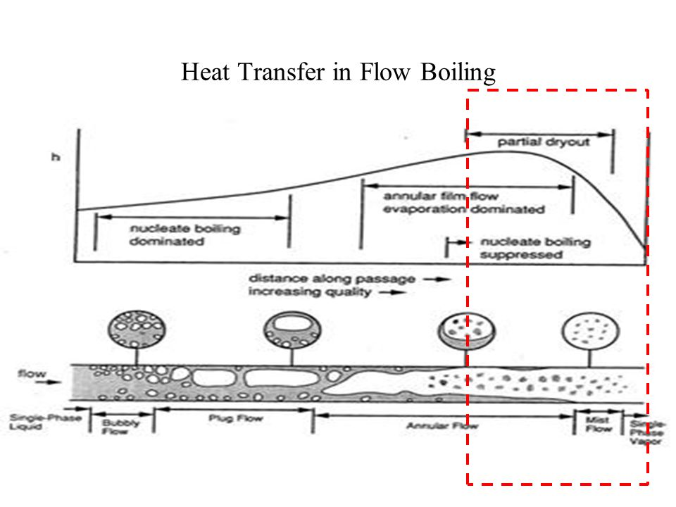Heat Transfer in Flow Boiling