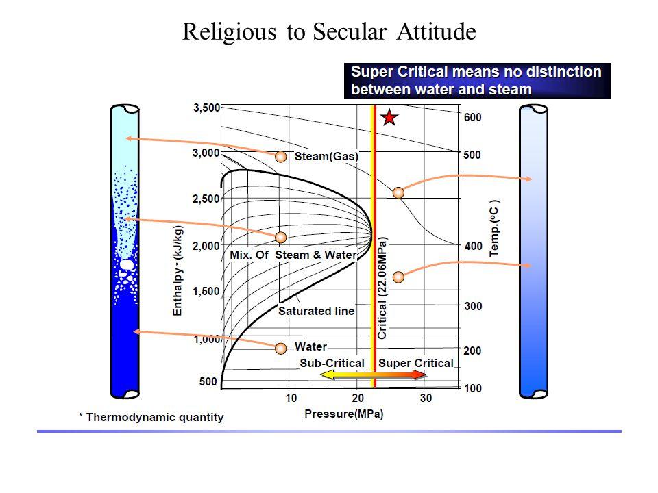 Religious to Secular Attitude