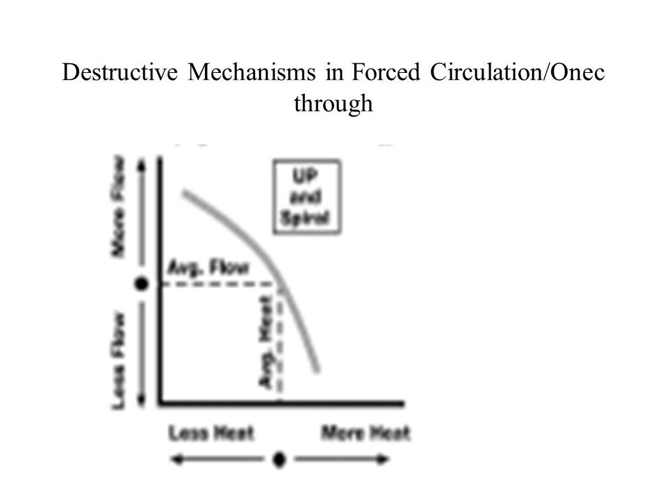 Destructive Mechanisms in Forced Circulation/Onec through