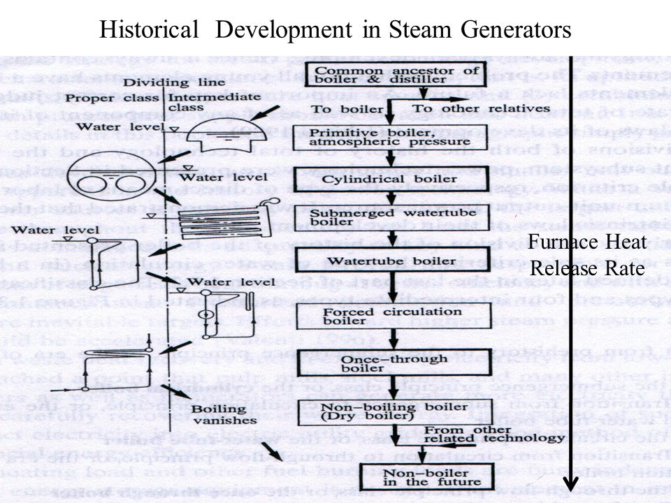 Supercritical Steam Generator ~ Basics of supercritical steam generators ppt download