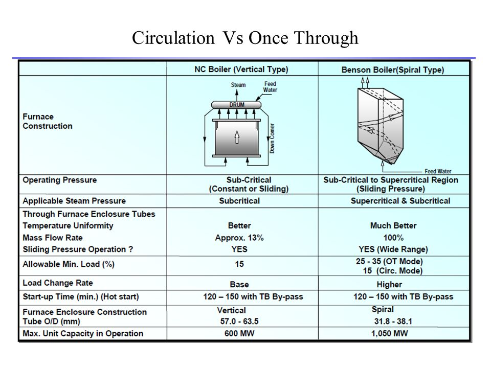 Circulation Vs Once Through