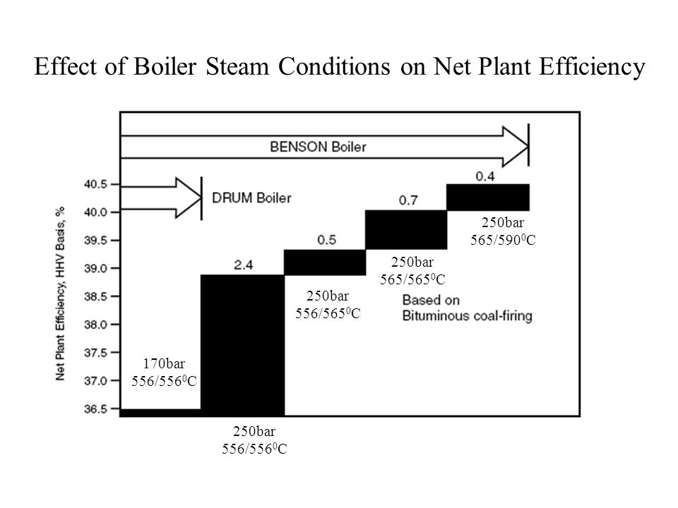 Effect of Boiler Steam Conditions on Net Plant Efficiency