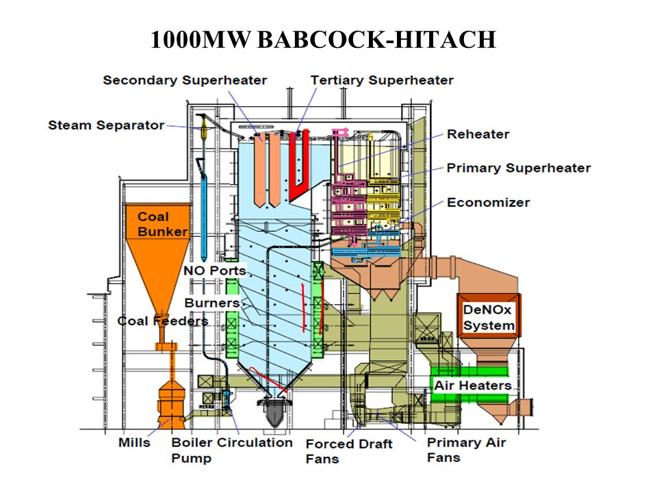 1000MW BABCOCK-HITACH