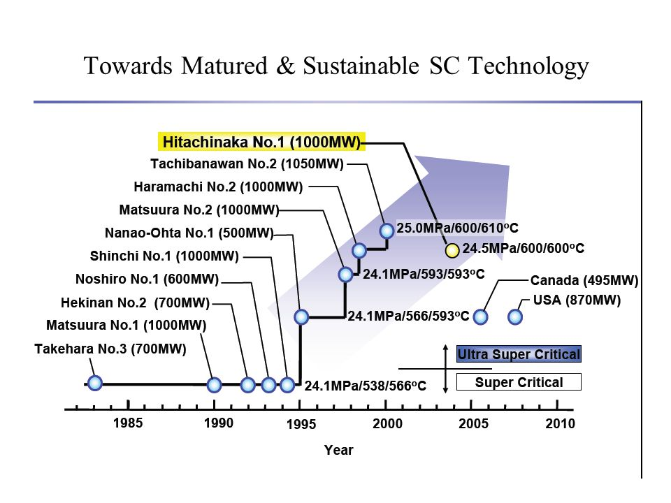 Towards Matured & Sustainable SC Technology