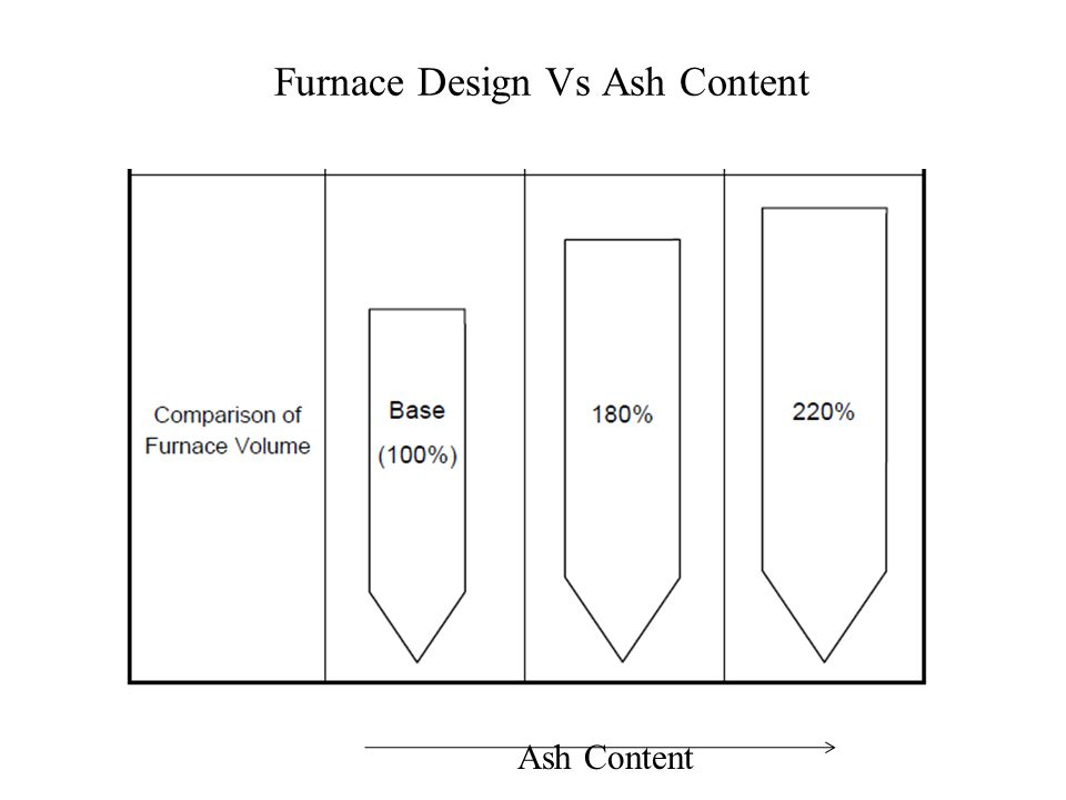 Furnace Design Vs Ash Content