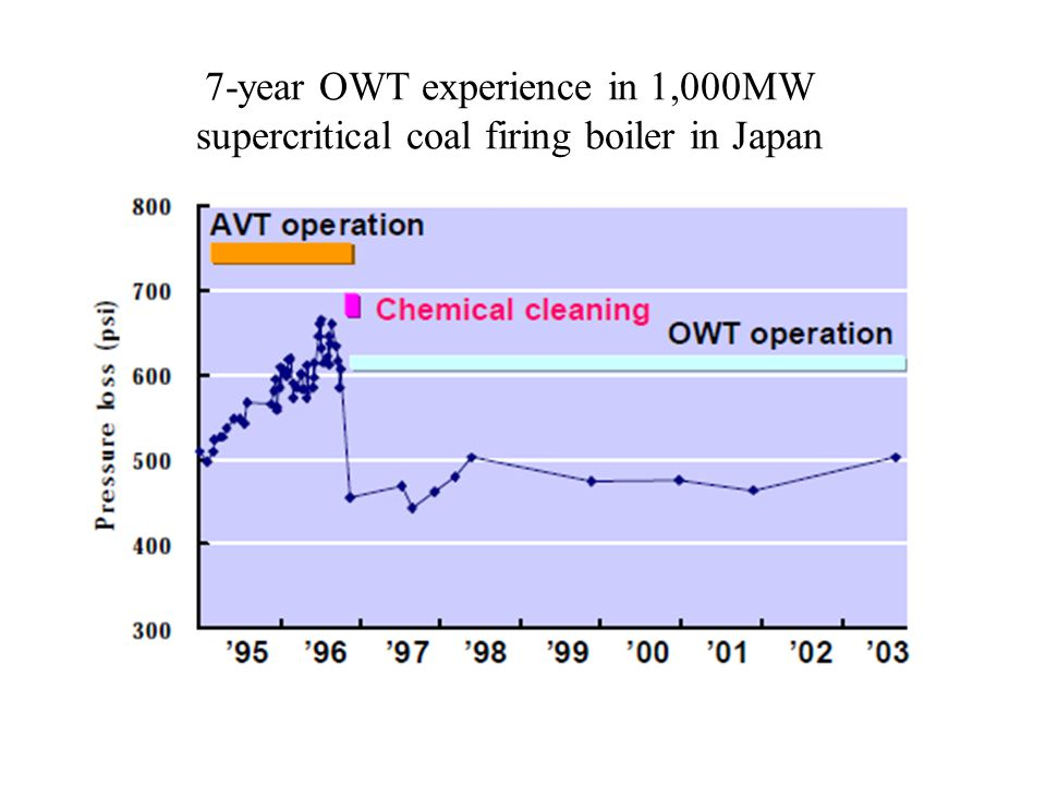 7-year OWT experience in 1,000MW supercritical coal firing boiler in Japan